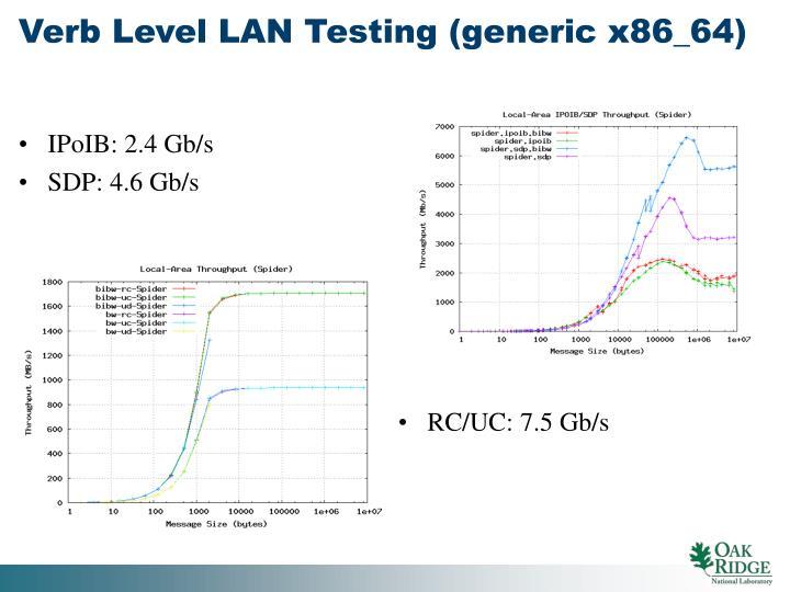 RC/UC: 7.5 Gb/s