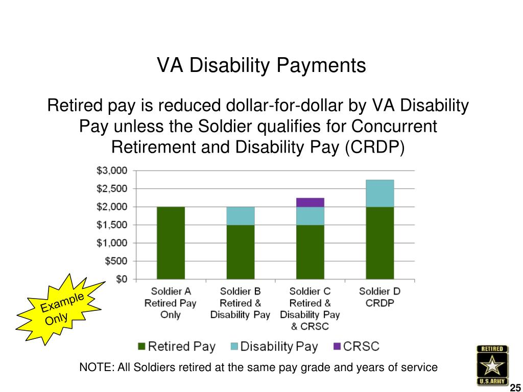what day are va disability payments made