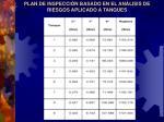 plan de inspecci n basado en el an lisis de riesgos aplicado a tanques5