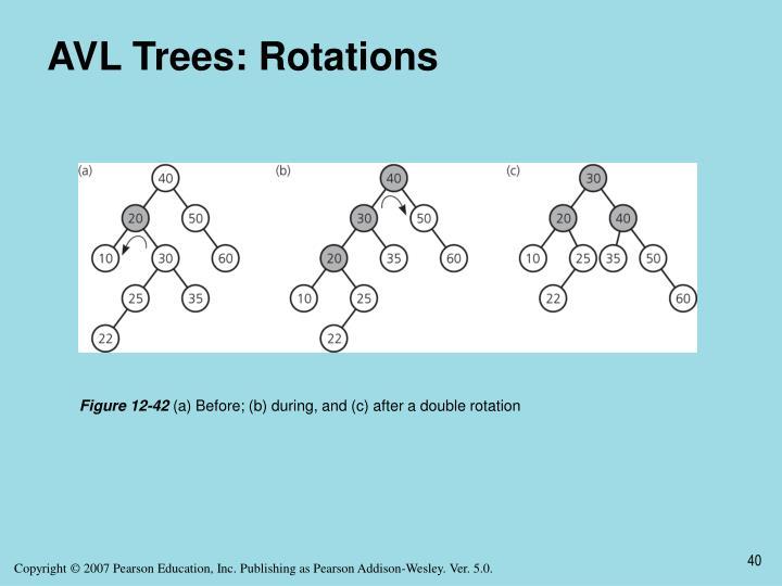 AVL Trees: Rotations