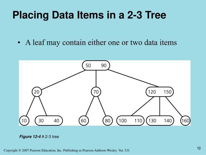Placing Data Items in a 2-3 Tree
