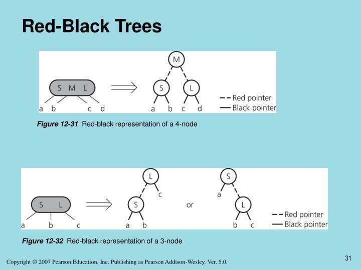 Red-Black Trees