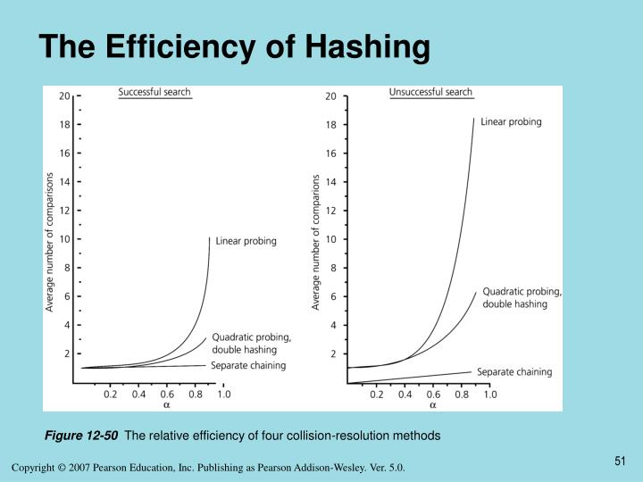 The Efficiency of Hashing