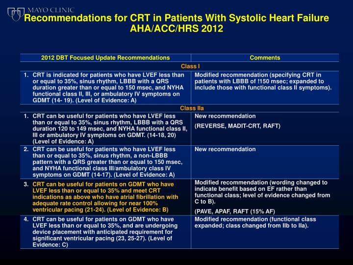 Recommendations for CRT in Patients With Systolic Heart Failure
