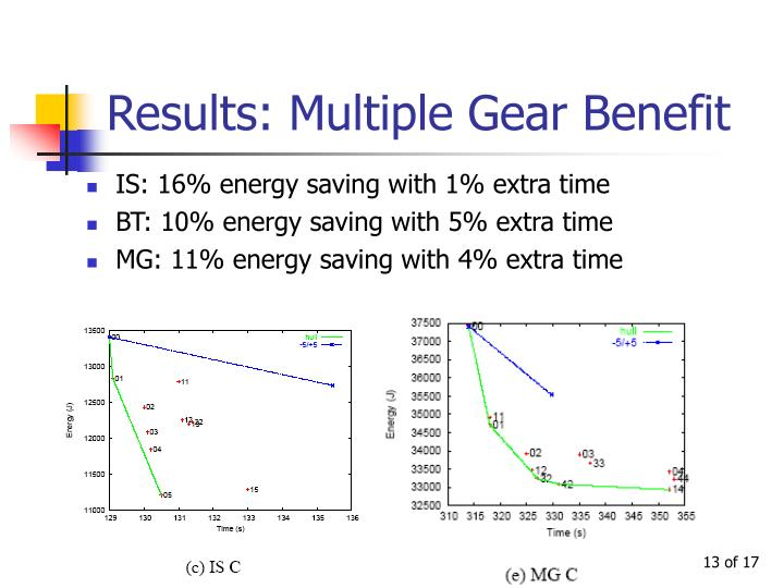 Results: Multiple Gear Benefit