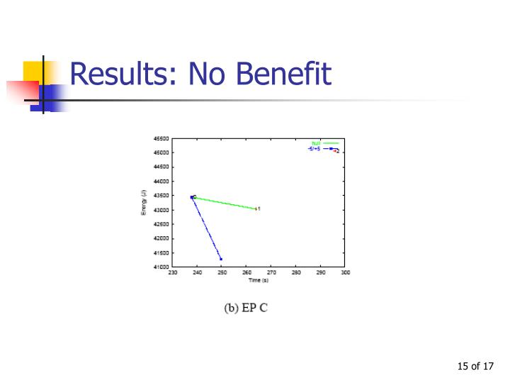 Results: No Benefit