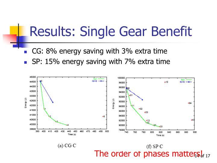 Results: Single Gear Benefit