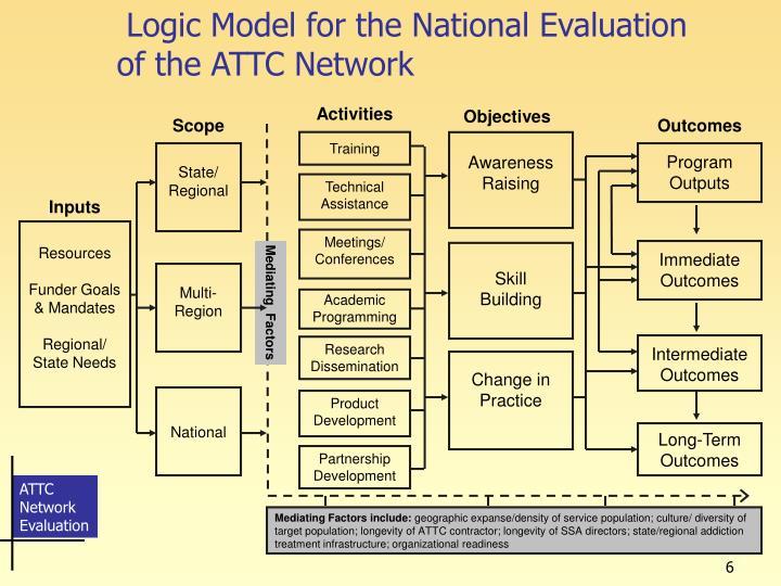Logic Model for the National Evaluation