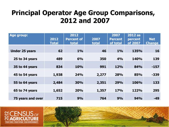 Principal Operator Age Group Comparisons,
