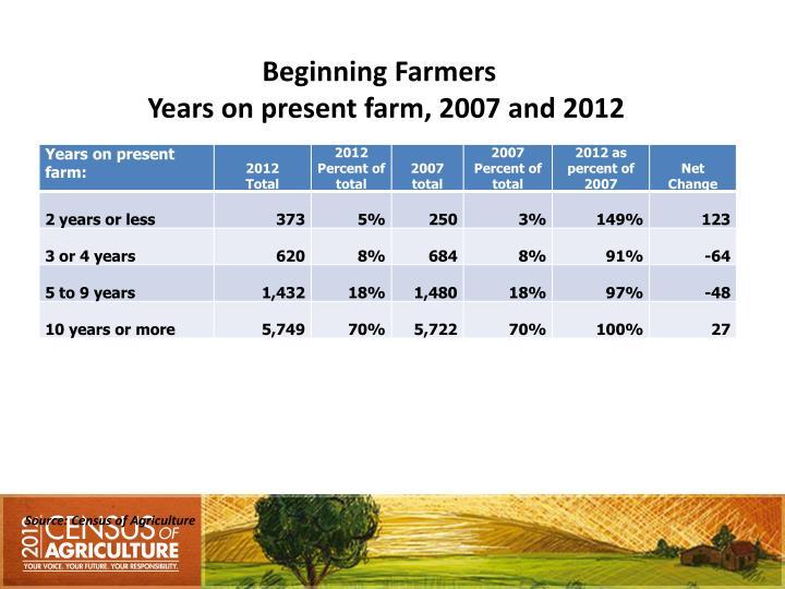 Beginning Farmers