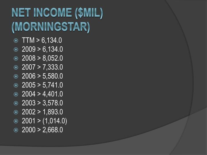 Net income ($Mil) (Morningstar)