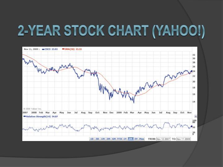 2-YEAR STOCK CHART (Yahoo!)
