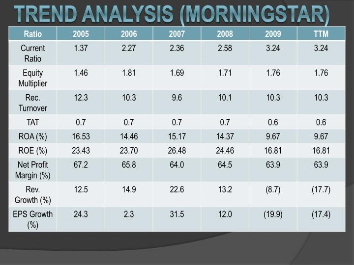 Trend analysis (Morningstar)