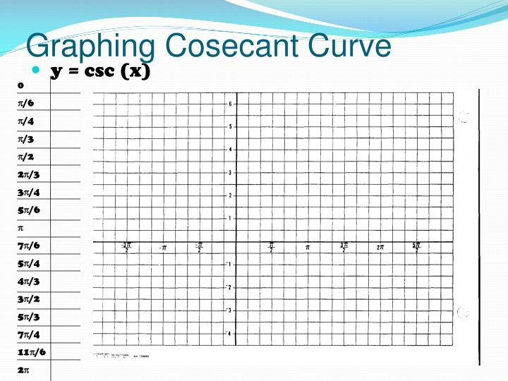 Graphing Cosecant Curve