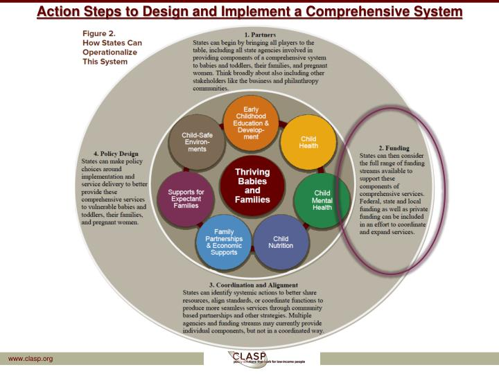 Action Steps to Design and Implement a Comprehensive System