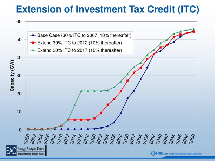 Extension of Investment Tax Credit (ITC)