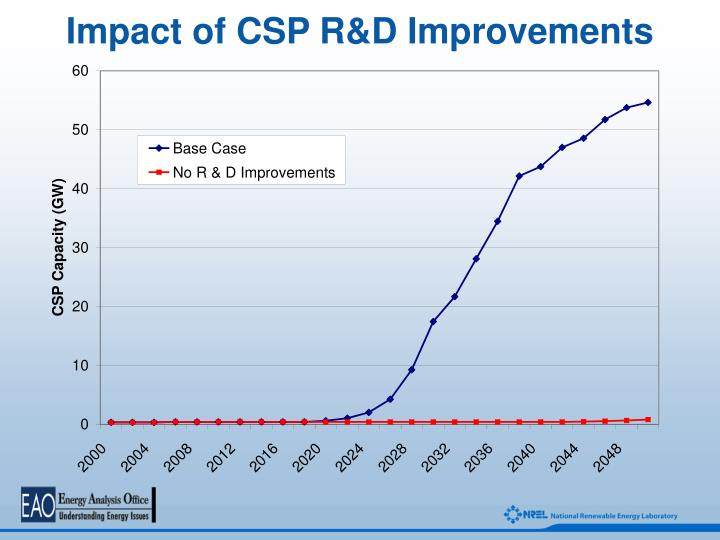 Impact of CSP R&D Improvements