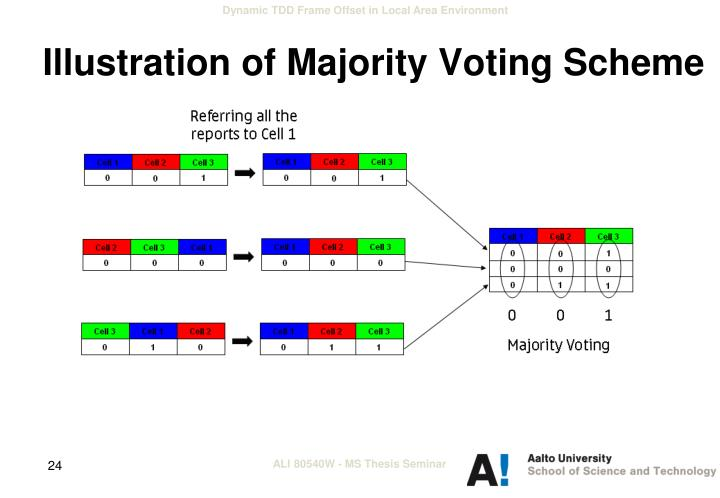 Illustration of Majority Voting Scheme