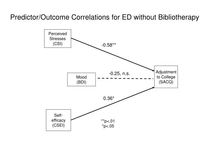 Predictor/Outcome Correlations for ED without Bibliotherapy