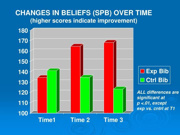 CHANGES IN BELIEFS (SPB) OVER TIME