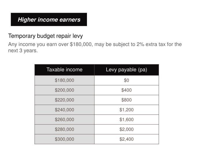 Temporary budget repair levy