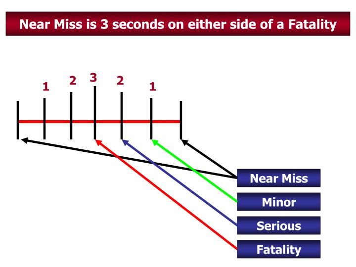 Near Miss is 3 seconds on either side of a Fatality