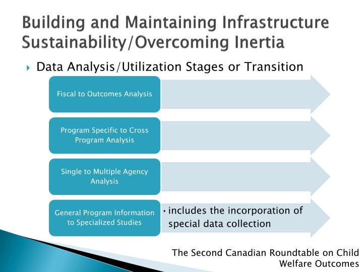 Building and Maintaining Infrastructure Sustainability/Overcoming Inertia