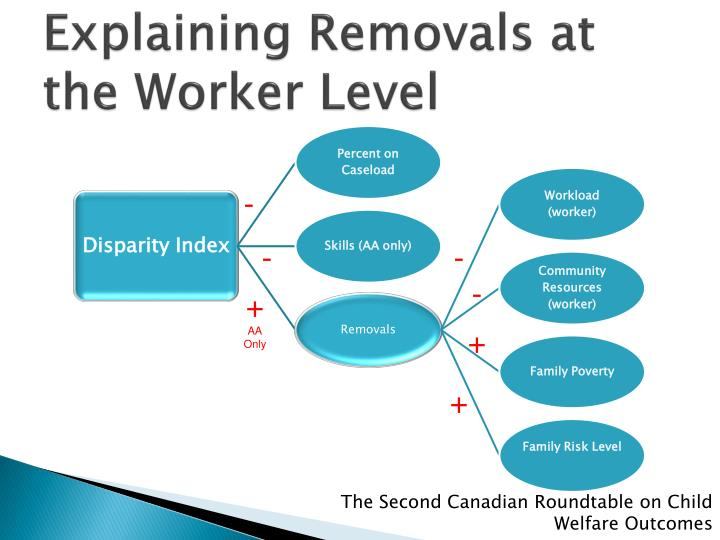 Explaining Removals at the Worker Level