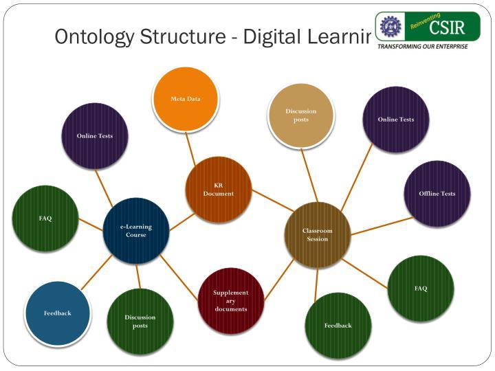 Ontology Structure - Digital Learning Assets