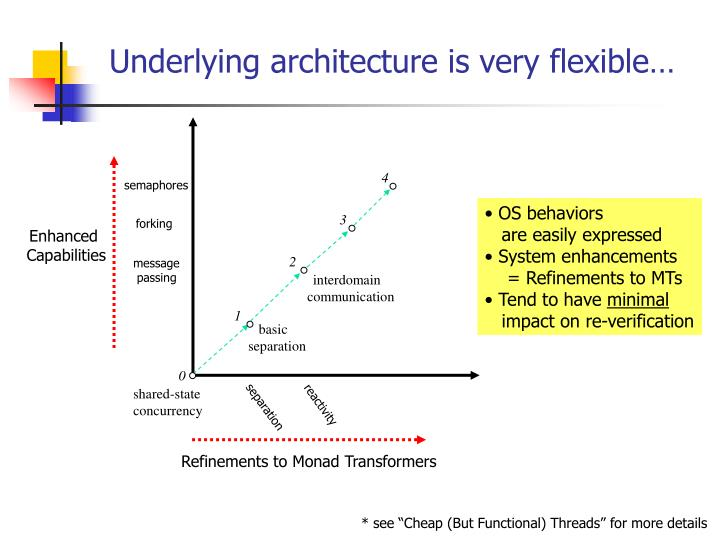 Underlying architecture is very flexible…