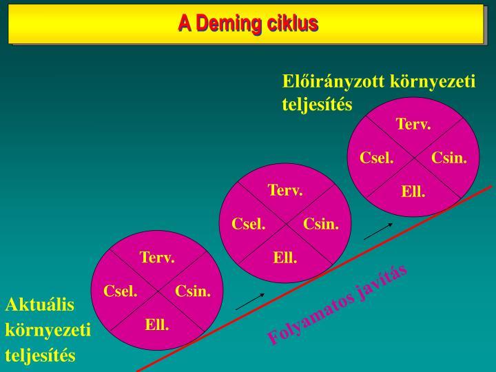 A Deming ciklus