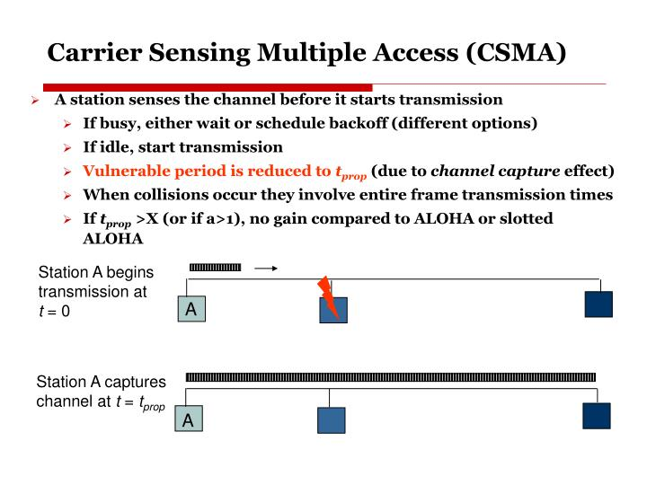Station A begins transmission at
