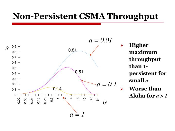 Non-Persistent CSMA Throughput