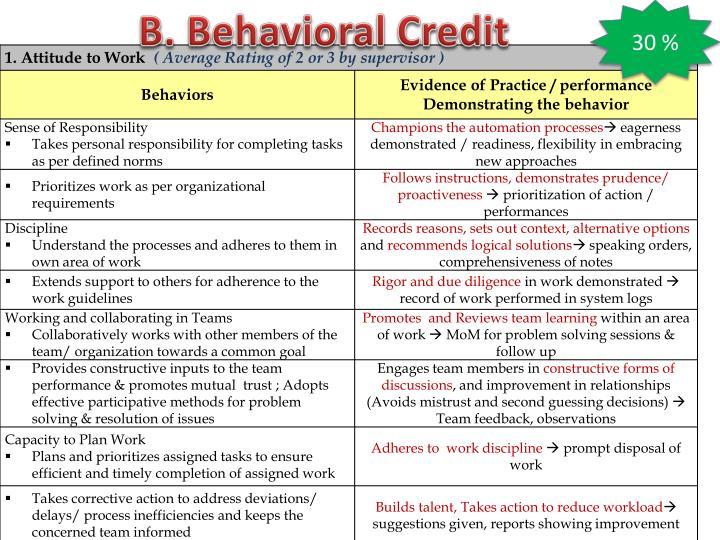 B. Behavioral Credit