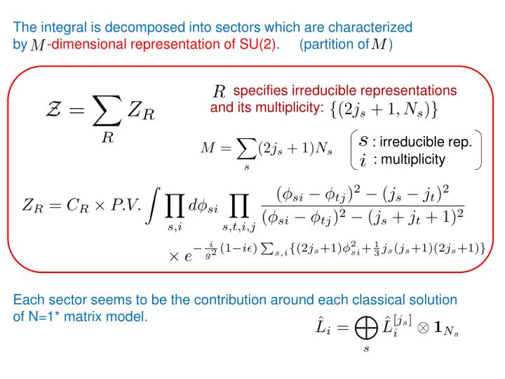 The integral is decomposed into sectors which are characterized
