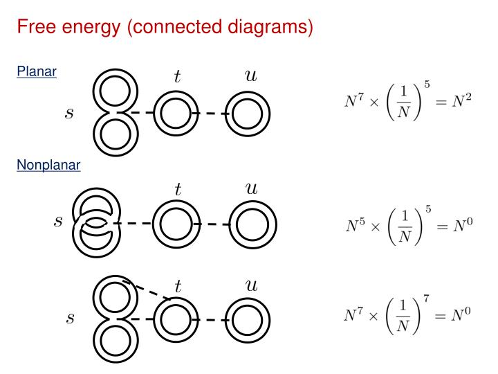 Free energy (connected diagrams)