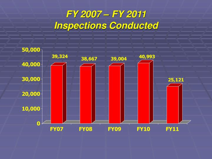 Fy 2007 fy 2011 inspections conducted