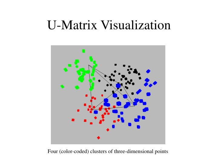 U-Matrix Visualization