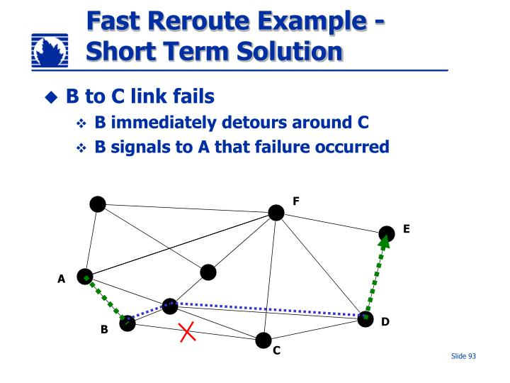 Fast Reroute Example - Short Term Solution