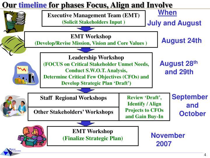 final stragetic plan