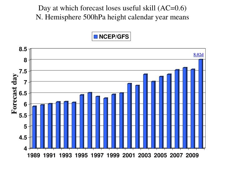 Day at which forecast loses useful skill (AC=0.6)