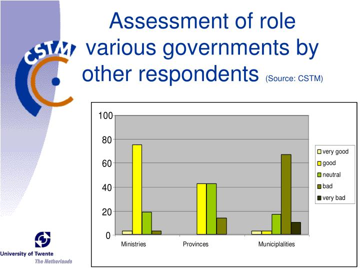 Assessment of role various governments by other respondents