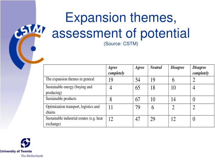 Expansion themes, assessment of potential