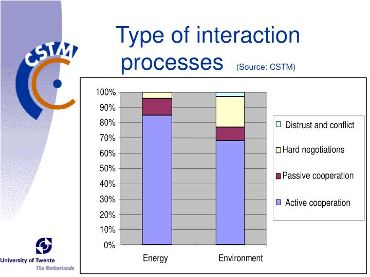 Type of interaction processes