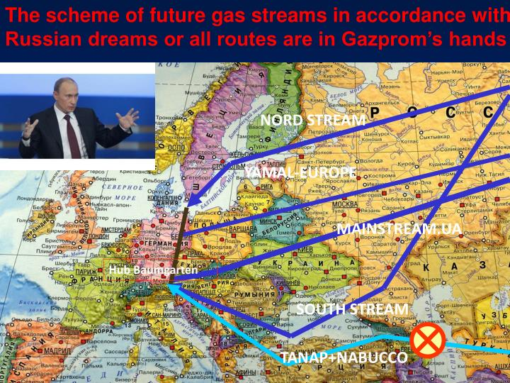 The scheme of future gas streams in accordance with Russian dreams or all routes are in Gazprom's hands
