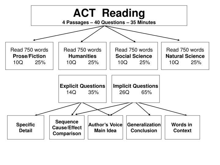 ACT  Reading