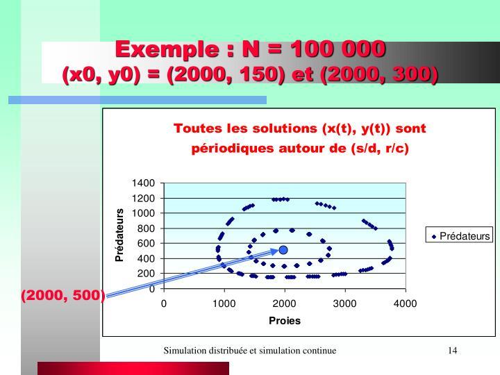 Exemple : N = 100 000