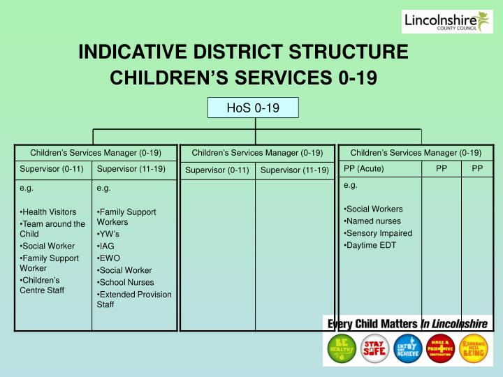 INDICATIVE DISTRICT STRUCTURE