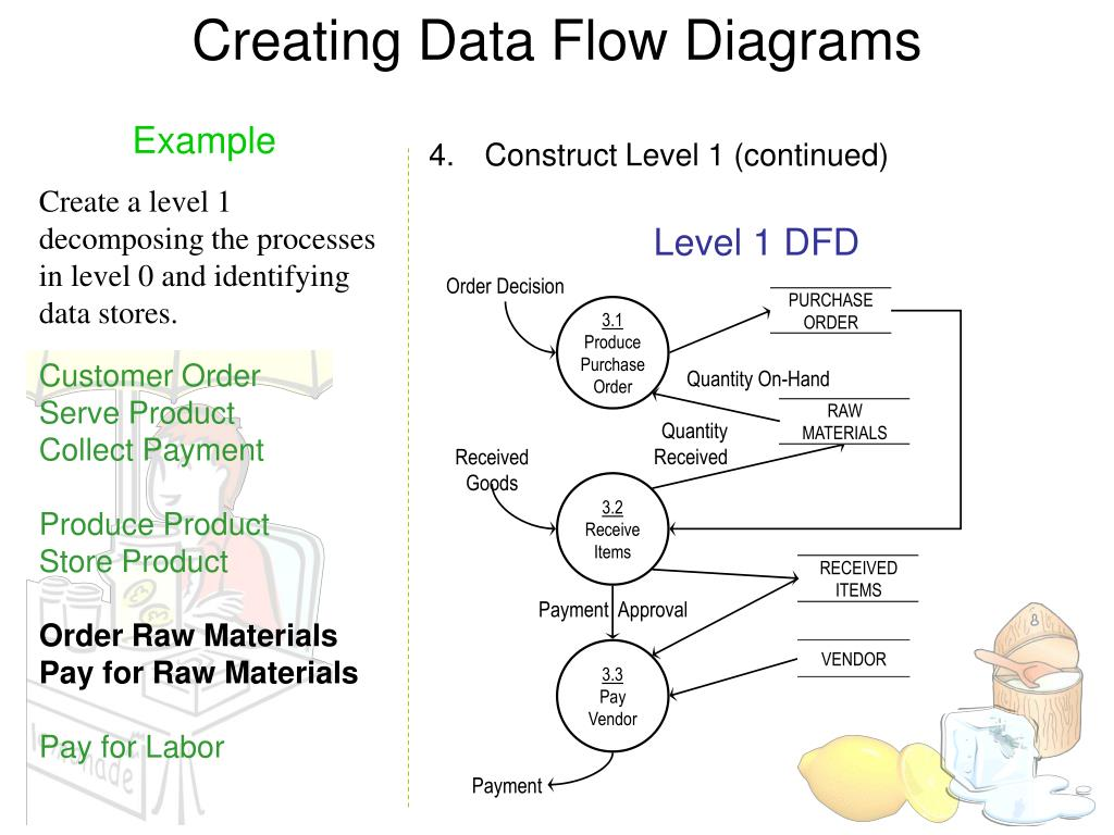 level 1 process flow diagram ppt dfd examples powerpoint presentation  free download id 4008360  ppt dfd examples powerpoint