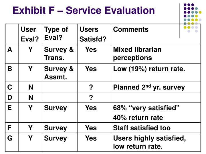 Exhibit F – Service Evaluation
